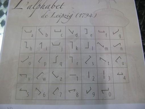 Un alphabet utilisé. Chaque symbole correspond à une position des bras du télégraphe